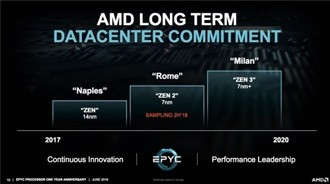 AMD:下代服务器处理器无缘DDR5