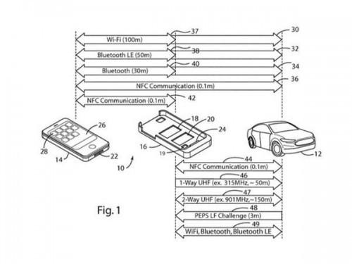 福特新专利:手机壳开车门
