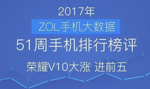 51周手机排行榜评:荣耀V10大涨 进前五