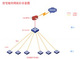 H3C188bet金博宝办公住宅组网网络解决方案