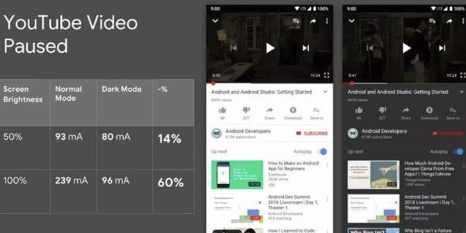 为了让OLED屏幕节能  谷歌做了这样的一个试验