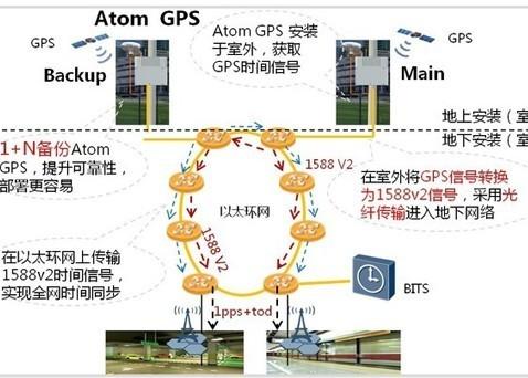 城轨信号系统DCS时间同步,华为有秘籍